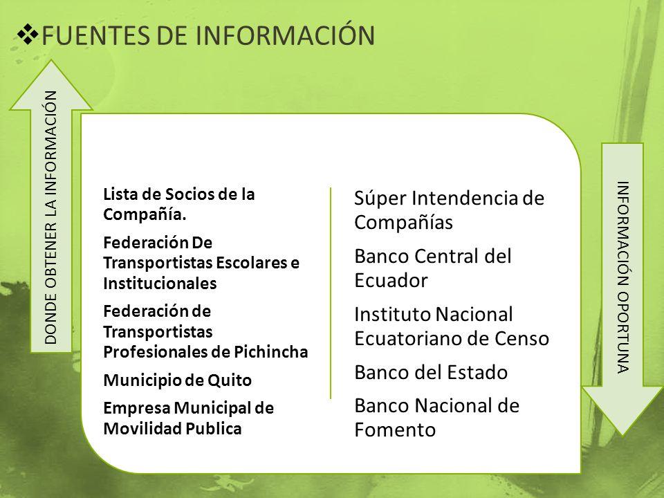 FUENTES DE INFORMACIÓN Lista de Socios de la Compañía. Federación De Transportistas Escolares e Institucionales Federación de Transportistas Profesion