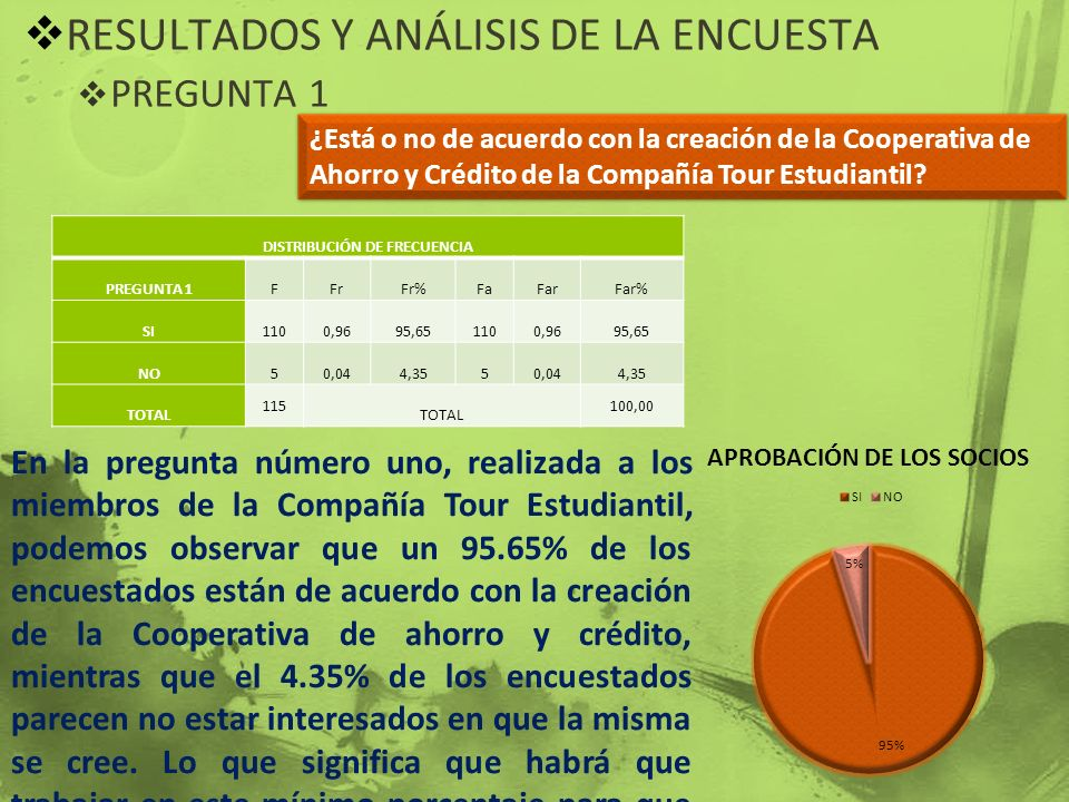 RESULTADOS Y ANÁLISIS DE LA ENCUESTA PREGUNTA 1 ¿Está o no de acuerdo con la creación de la Cooperativa de Ahorro y Crédito de la Compañía Tour Estudi