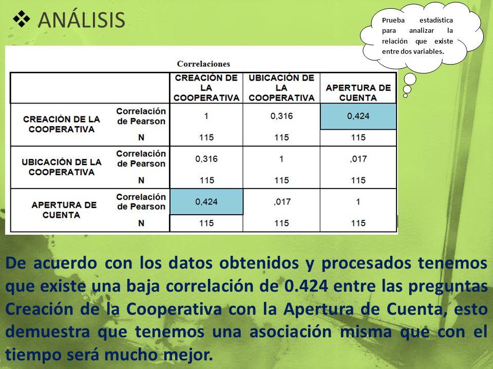 ANÁLISIS De acuerdo con los datos obtenidos y procesados tenemos que existe una baja correlación de 0.424 entre las preguntas Creación de la Cooperati