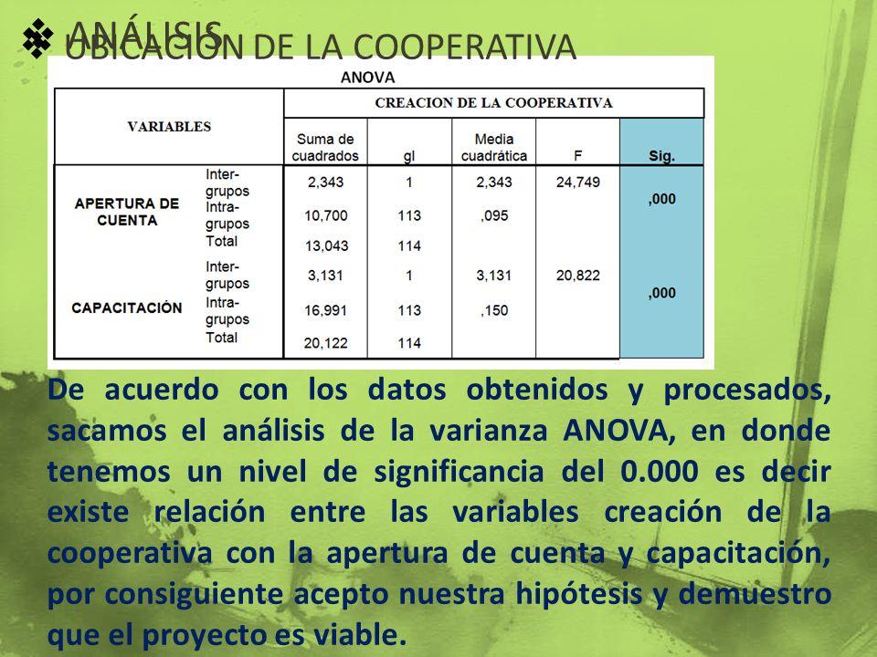 ANÁLISIS De acuerdo con los datos obtenidos y procesados, sacamos el análisis de la varianza ANOVA, en donde tenemos un nivel de significancia del 0.0