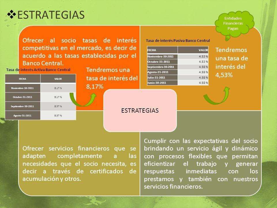 ESTRATEGIAS Ofrecer al socio tasas de interés competitivas en el mercado, es decir de acuerdo a las tasas establecidas por el Banco Central. Ofrecer s
