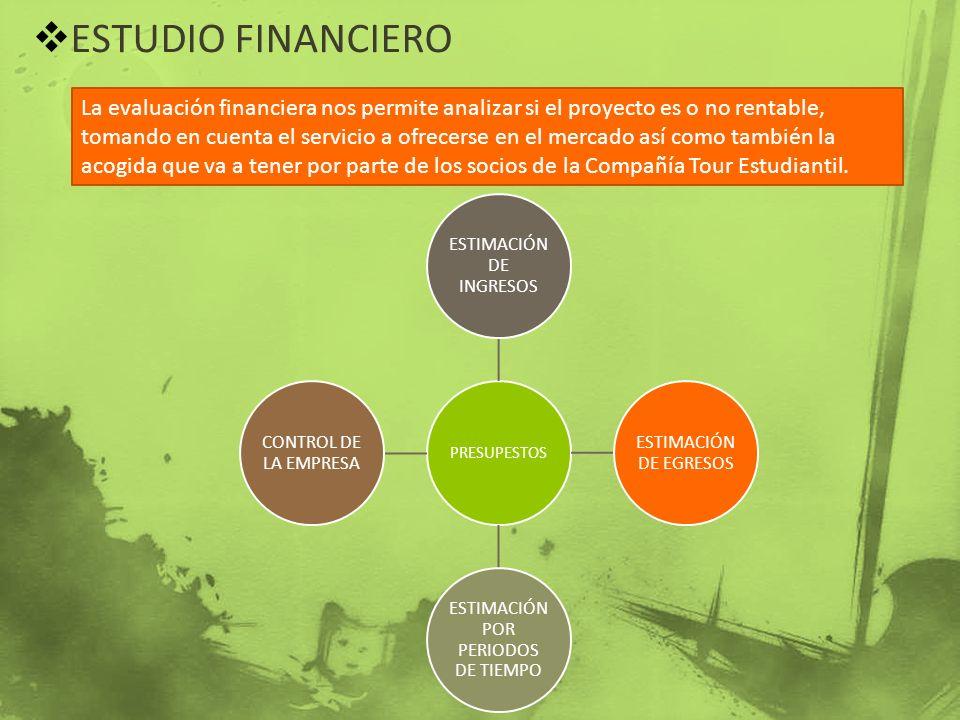 ESTUDIO FINANCIERO La evaluación financiera nos permite analizar si el proyecto es o no rentable, tomando en cuenta el servicio a ofrecerse en el merc