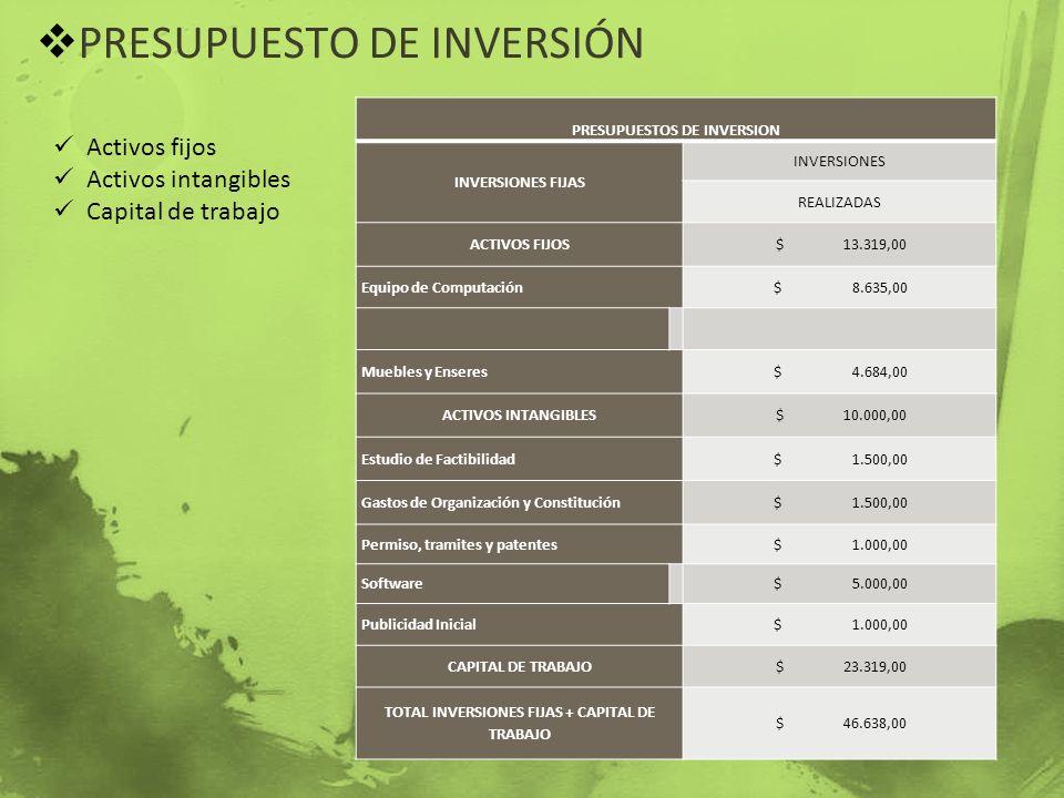 PRESUPUESTO DE INVERSIÓN Activos fijos Activos intangibles Capital de trabajo PRESUPUESTOS DE INVERSION INVERSIONES FIJAS INVERSIONES REALIZADAS ACTIV