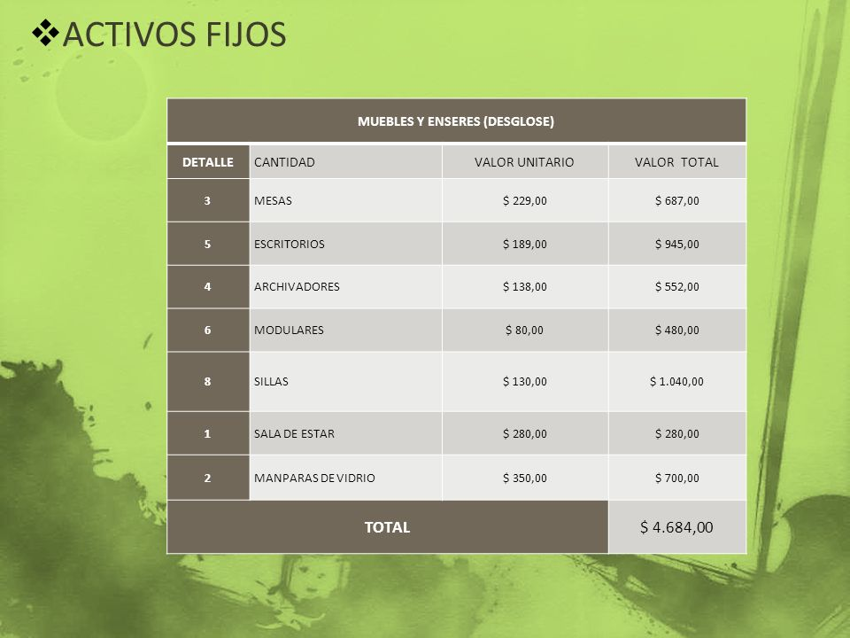 ACTIVOS FIJOS MUEBLES Y ENSERES (DESGLOSE) DETALLECANTIDADVALOR UNITARIOVALOR TOTAL 3MESAS$ 229,00$ 687,00 5ESCRITORIOS$ 189,00$ 945,00 4ARCHIVADORES$