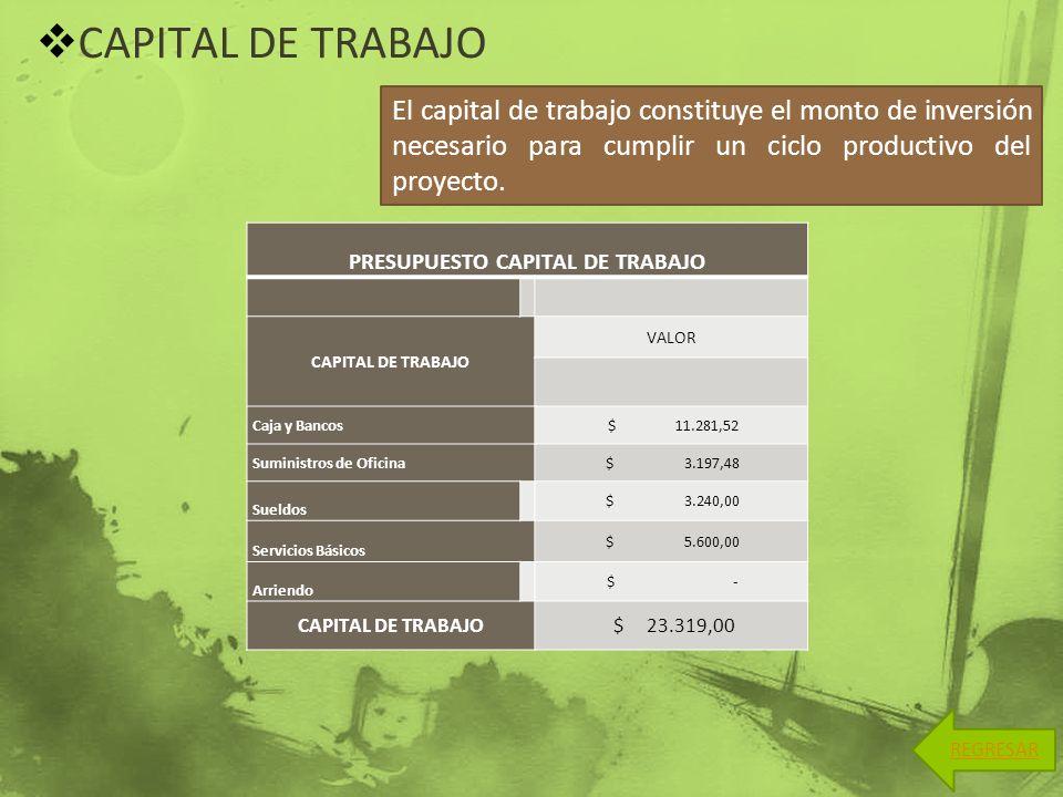 CAPITAL DE TRABAJO El capital de trabajo constituye el monto de inversión necesario para cumplir un ciclo productivo del proyecto. REGRESAR PRESUPUEST