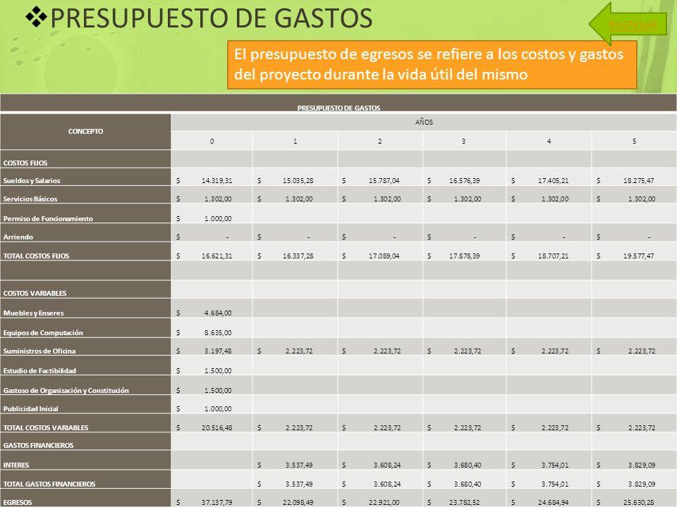 PRESUPUESTO DE GASTOS El presupuesto de egresos se refiere a los costos y gastos del proyecto durante la vida útil del mismo REGRESAR PRESUPUESTO DE G