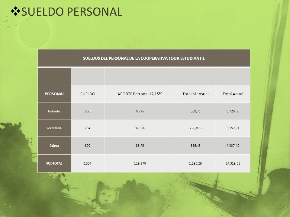 SUELDO PERSONAL SUELDOS DEL PERSONAL DE LA COOPERATIVA TOUR ESTUDIANTIL PERSONALSUELDOAPORTE Patronal 12,15%Total MensualTotal Anual Gerente50060,7556
