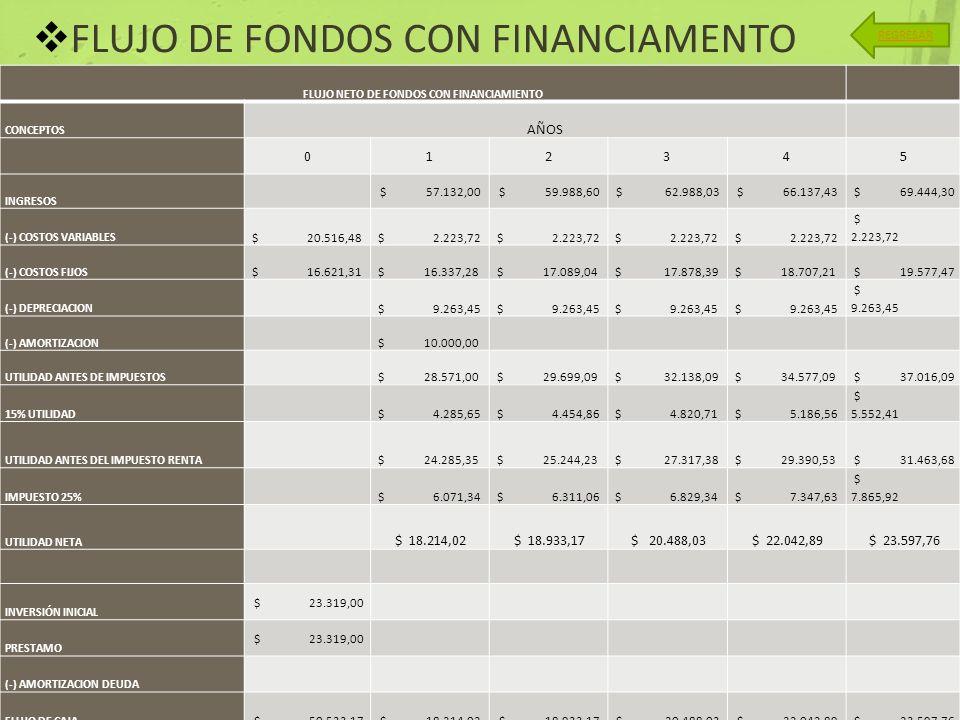 FLUJO DE FONDOS CON FINANCIAMENTO REGRESAR FLUJO NETO DE FONDOS CON FINANCIAMIENTO CONCEPTOS AÑOS 012345 INGRESOS $ 57.132,00 $ 59.988,60 $ 62.988,03