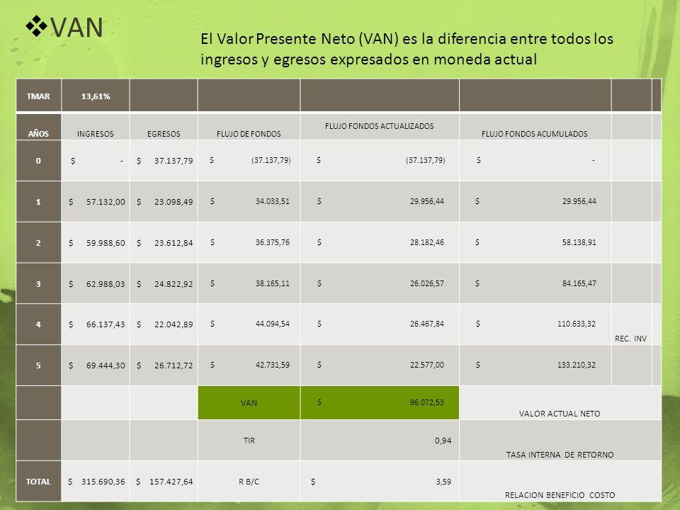 VAN El Valor Presente Neto (VAN) es la diferencia entre todos los ingresos y egresos expresados en moneda actual TMAR13,61% AÑOSINGRESOSEGRESOSFLUJO D