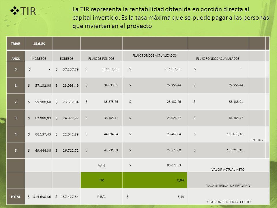 TIR La TIR representa la rentabilidad obtenida en porción directa al capital invertido. Es la tasa máxima que se puede pagar a las personas que invier