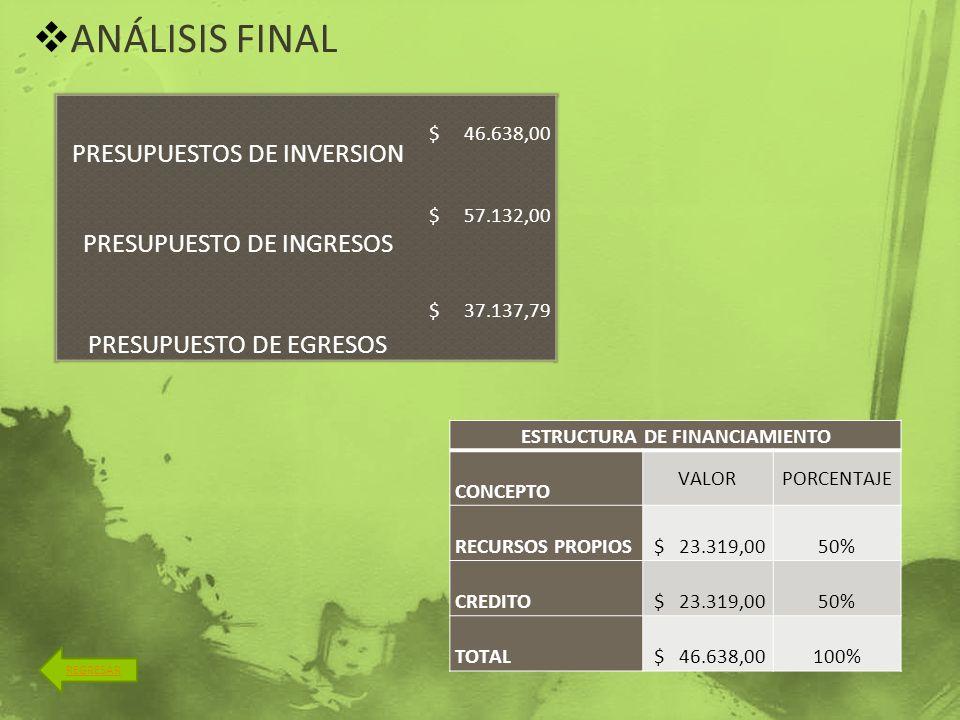 ANÁLISIS FINAL REGRESAR PRESUPUESTOS DE INVERSION $ 46.638,00 PRESUPUESTO DE INGRESOS $ 57.132,00 PRESUPUESTO DE EGRESOS $ 37.137,79 ESTRUCTURA DE FIN