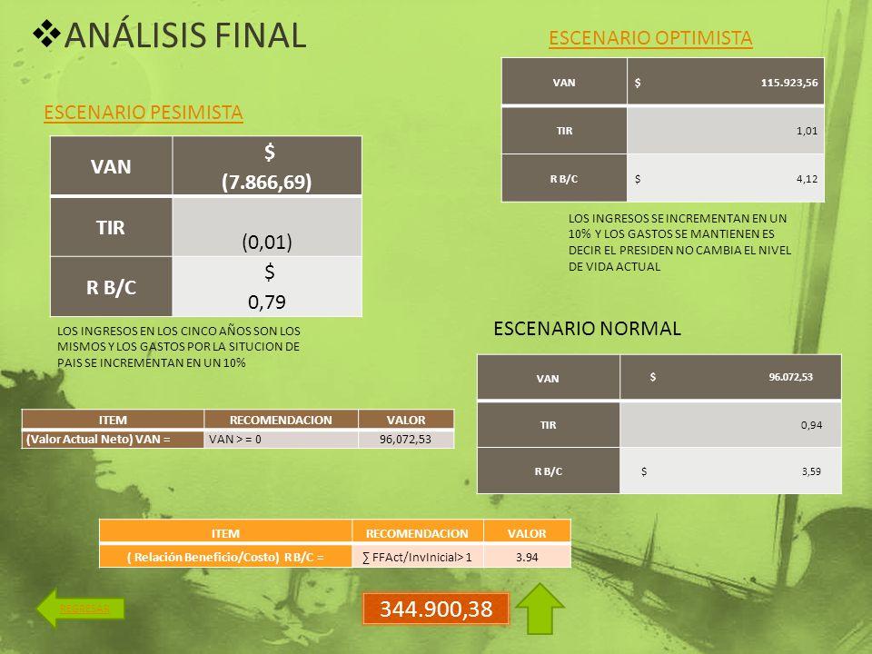 ANÁLISIS FINAL REGRESAR ITEMRECOMENDACIONVALOR (Valor Actual Neto) VAN =VAN > = 096,072,53 ITEMRECOMENDACIONVALOR ( Relación Beneficio/Costo) R B/C =