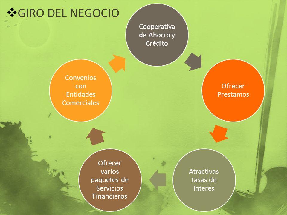 GIRO DEL NEGOCIO Cooperativa de Ahorro y Crédito Ofrecer Prestamos Atractivas tasas de Interés Ofrecer varios paquetes de Servicios Financieros Conven
