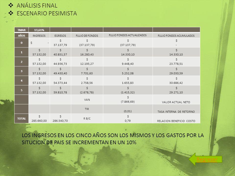 ANÁLISIS FINAL ESCENARIO PESIMISTA TMAR13,61% AÑOSINGRESOSEGRESOSFLUJO DE FONDOS FLUJO FONDOS ACTUALIZADOS FLUJO FONDOS ACUMULADOS 0 $ - $ 37.137,79 $