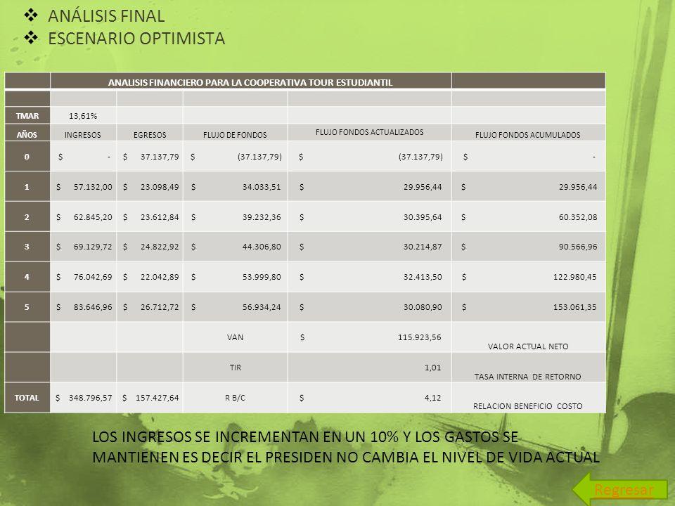 ANÁLISIS FINAL ESCENARIO OPTIMISTA ANALISIS FINANCIERO PARA LA COOPERATIVA TOUR ESTUDIANTIL TMAR13,61% AÑOSINGRESOSEGRESOSFLUJO DE FONDOS FLUJO FONDOS