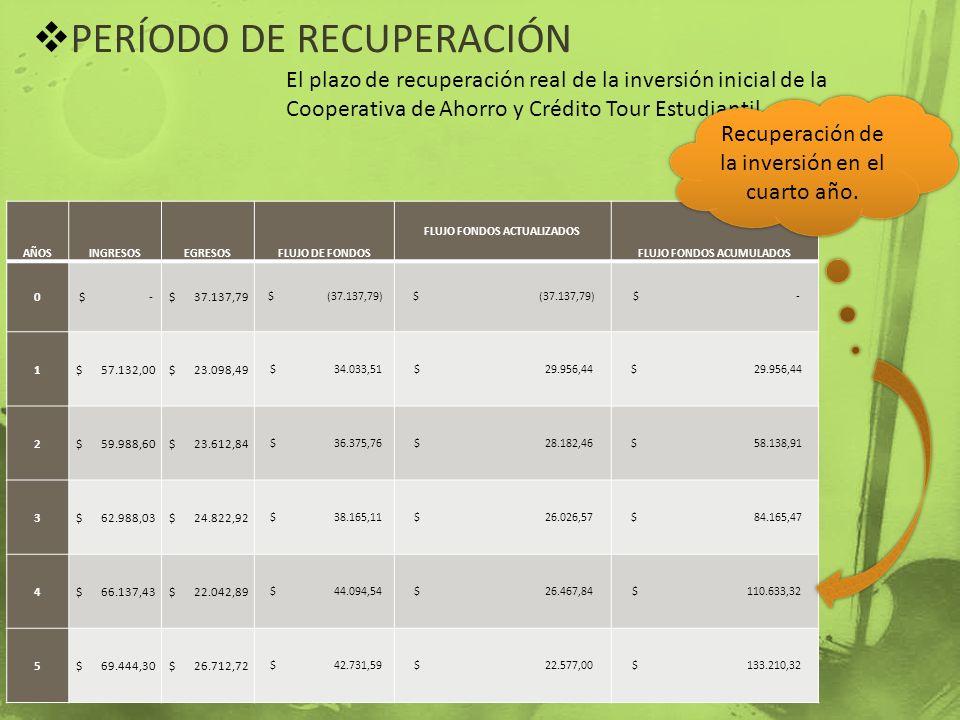 PERÍODO DE RECUPERACIÓN El plazo de recuperación real de la inversión inicial de la Cooperativa de Ahorro y Crédito Tour Estudiantil AÑOSINGRESOSEGRES