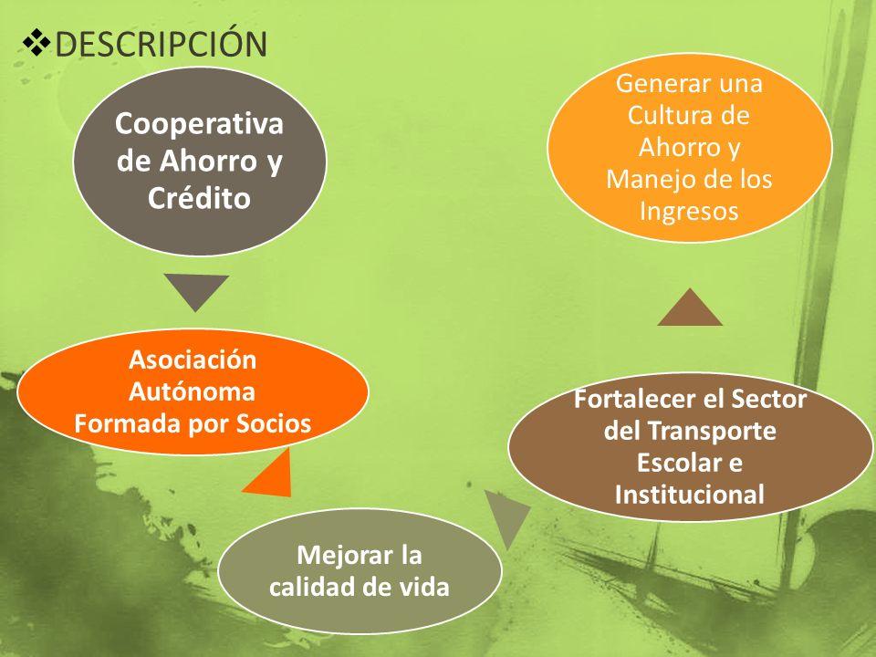 DESCRIPCIÓN Cooperativa de Ahorro y Crédito Asociación Autónoma Formada por Socios Mejorar la calidad de vida Fortalecer el Sector del Transporte Esco