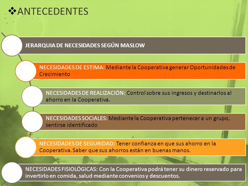 ANTECEDENTES JERARQUIA DE NECESIDADES SEGÚN MASLOW NECESIDADES DE ESTIMA: Mediante la Cooperativa generar Oportunidades de Crecimiento NECESIDADES DE