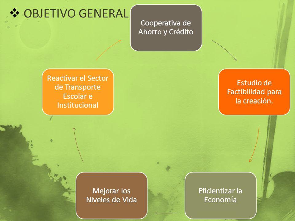 OBJETIVO GENERAL Cooperativa de Ahorro y Crédito Estudio de Factibilidad para la creación. Eficientizar la Economía Mejorar los Niveles de Vida Reacti