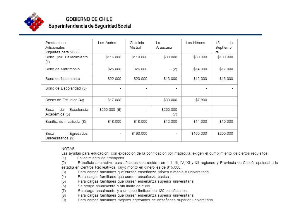 GOBIERNO DE CHILE Superintendencia de Seguridad Social Prestaciones Adicionales Vigentes para 2008 Los AndesGabriela Mistral La Araucana Los Héroes18