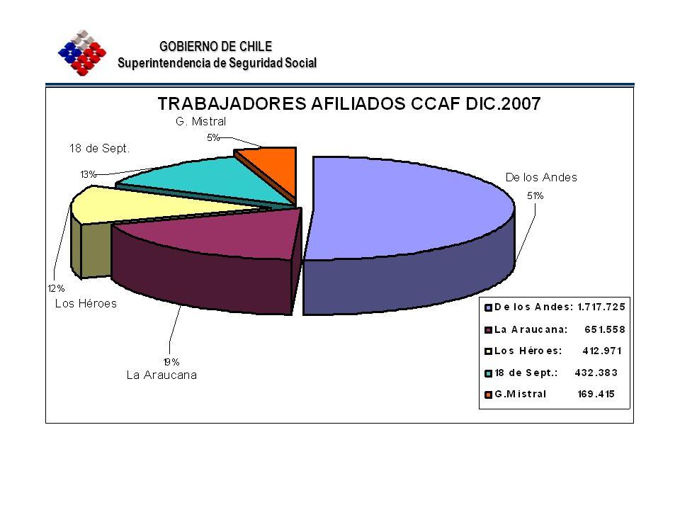 GOBIERNO DE CHILE Superintendencia de Seguridad Social