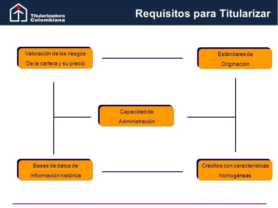 Requisitos para Titularizar Valoración de los riesgos De la cartera y su precio Valoración de los riesgos De la cartera y su precio Estándares de Orig