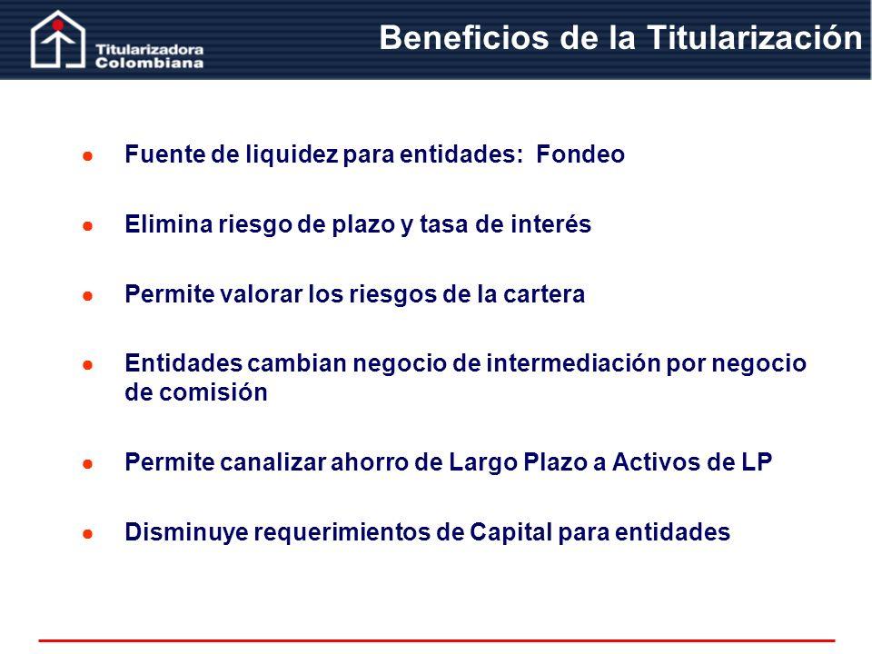 Fuente de liquidez para entidades: Fondeo Elimina riesgo de plazo y tasa de interés Permite valorar los riesgos de la cartera Entidades cambian negoci