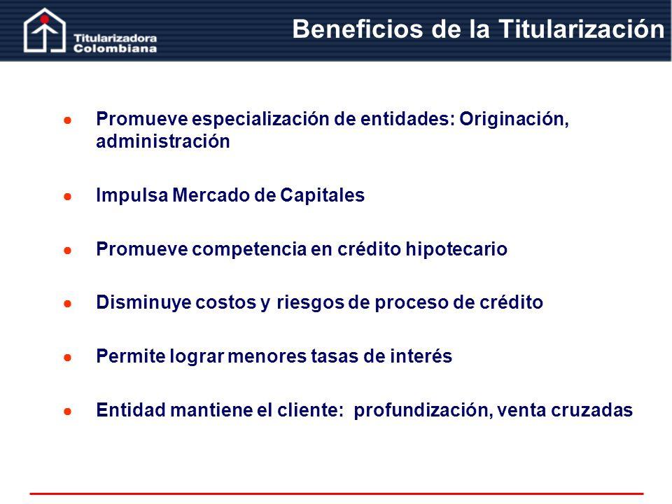 Promueve especialización de entidades: Originación, administración Impulsa Mercado de Capitales Promueve competencia en crédito hipotecario Disminuye
