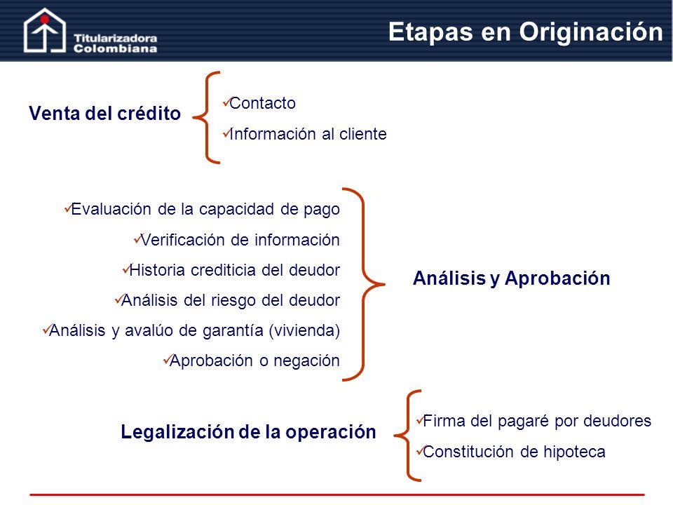 Venta del crédito Etapas en Originación Contacto Información al cliente Análisis y Aprobación Evaluación de la capacidad de pago Verificación de infor