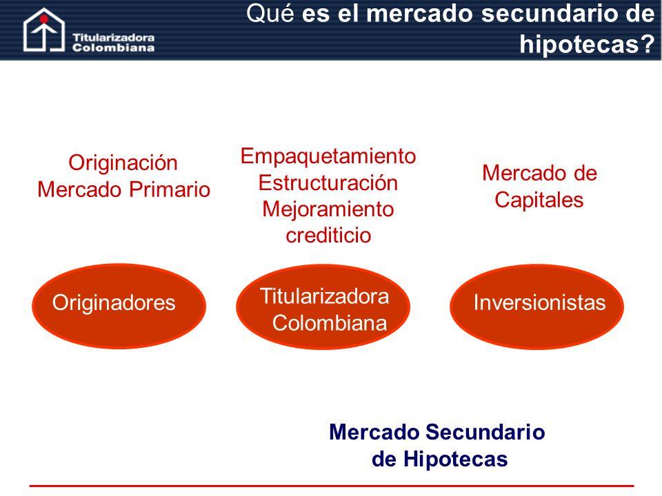 Qué es el mercado secundario de hipotecas? Originación Mercado Primario Empaquetamiento Estructuración Mejoramiento crediticio Mercado de Capitales Or