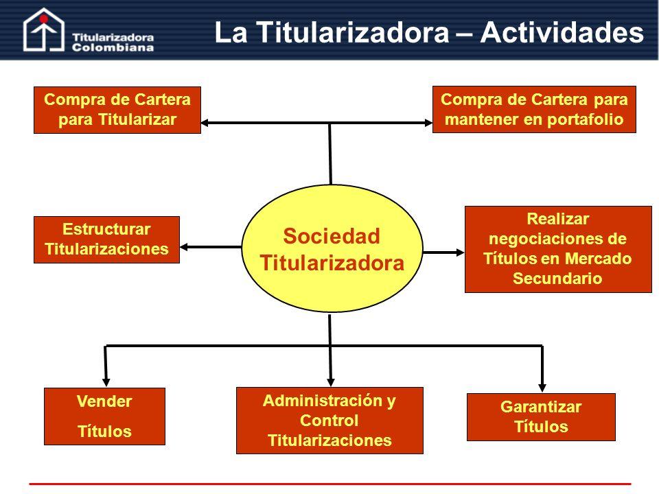 La Titularizadora – Actividades Compra de Cartera para mantener en portafolio Compra de Cartera para Titularizar Estructurar Titularizaciones Vender T