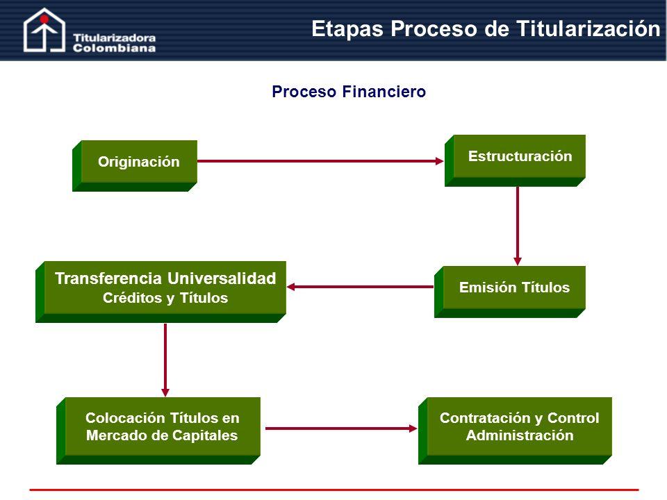 Etapas Proceso de Titularización Proceso Financiero Originación Emisión Títulos Estructuración Transferencia Universalidad Créditos y Títulos Contrata