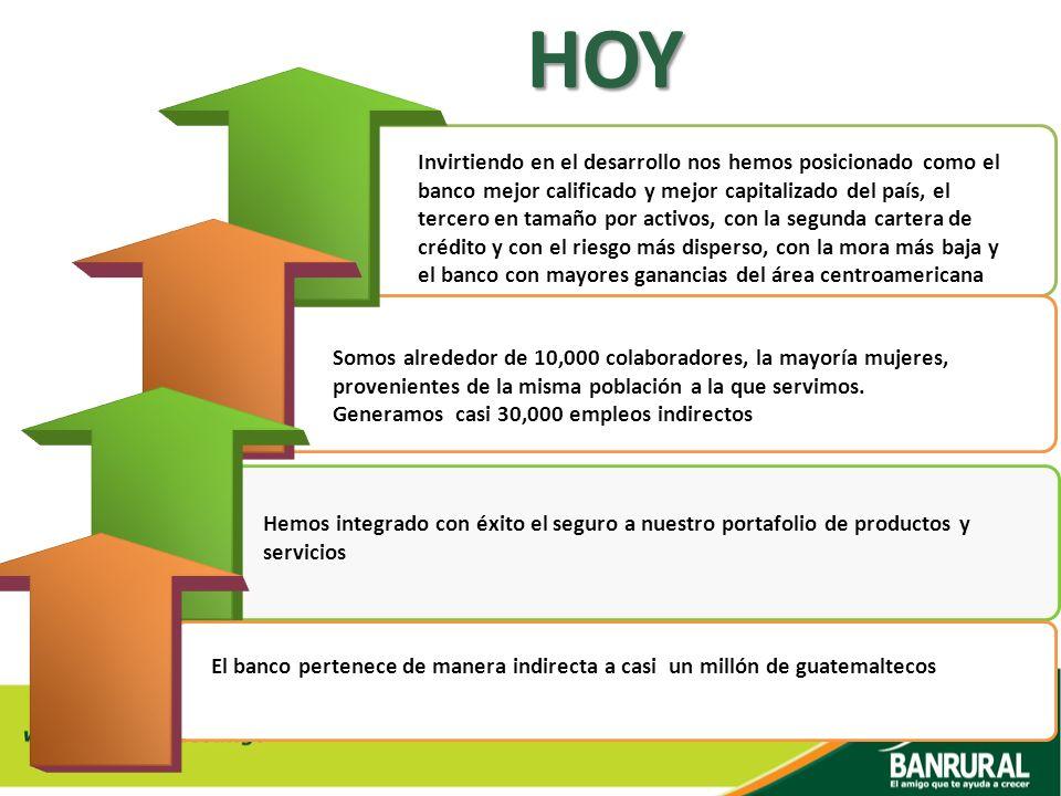 HOY Hemos integrado con éxito el seguro a nuestro portafolio de productos y servicios Invirtiendo en el desarrollo nos hemos posicionado como el banco