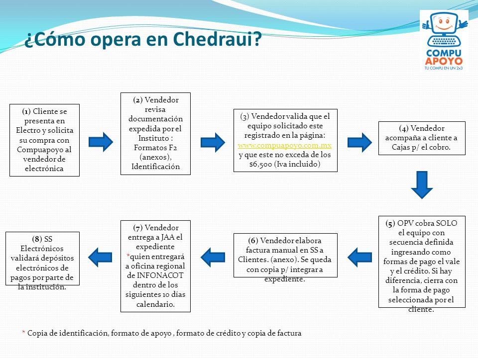¿Cómo opera en Chedraui? (1) Cliente se presenta en Electro y solicita su compra con Compuapoyo al vendedor de electrónica (2) Vendedor revisa documen