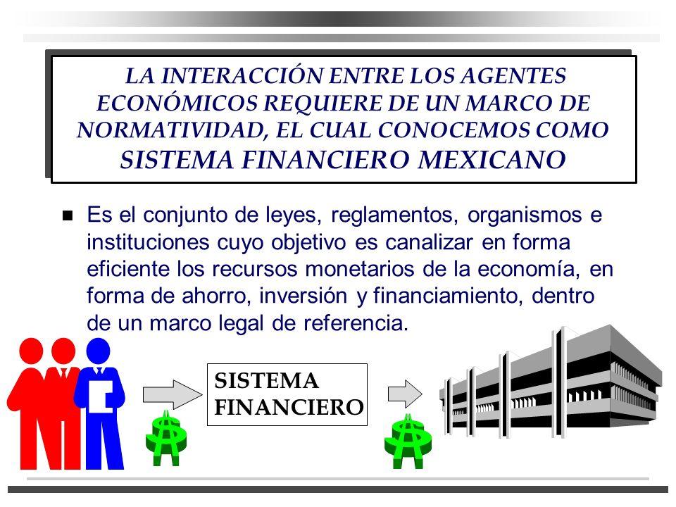 LA INTERACCIÓN ENTRE LOS AGENTES ECONÓMICOS REQUIERE DE UN MARCO DE NORMATIVIDAD, EL CUAL CONOCEMOS COMO SISTEMA FINANCIERO MEXICANO n Es el conjunto