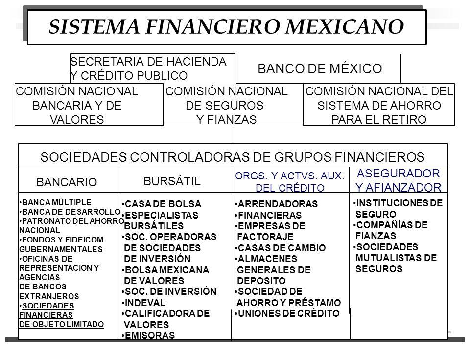 SISTEMA FINANCIERO MEXICANO SECRETARIA DE HACIENDA Y CRÉDITO PUBLICO BANCO DE MÉXICO COMISIÓN NACIONAL BANCARIA Y DE VALORES COMISIÓN NACIONAL DE SEGUROS Y FIANZAS COMISIÓN NACIONAL DEL SISTEMA DE AHORRO PARA EL RETIRO SOCIEDADES CONTROLADORAS DE GRUPOS FINANCIEROS BANCARIO BURSÁTIL ORGS.