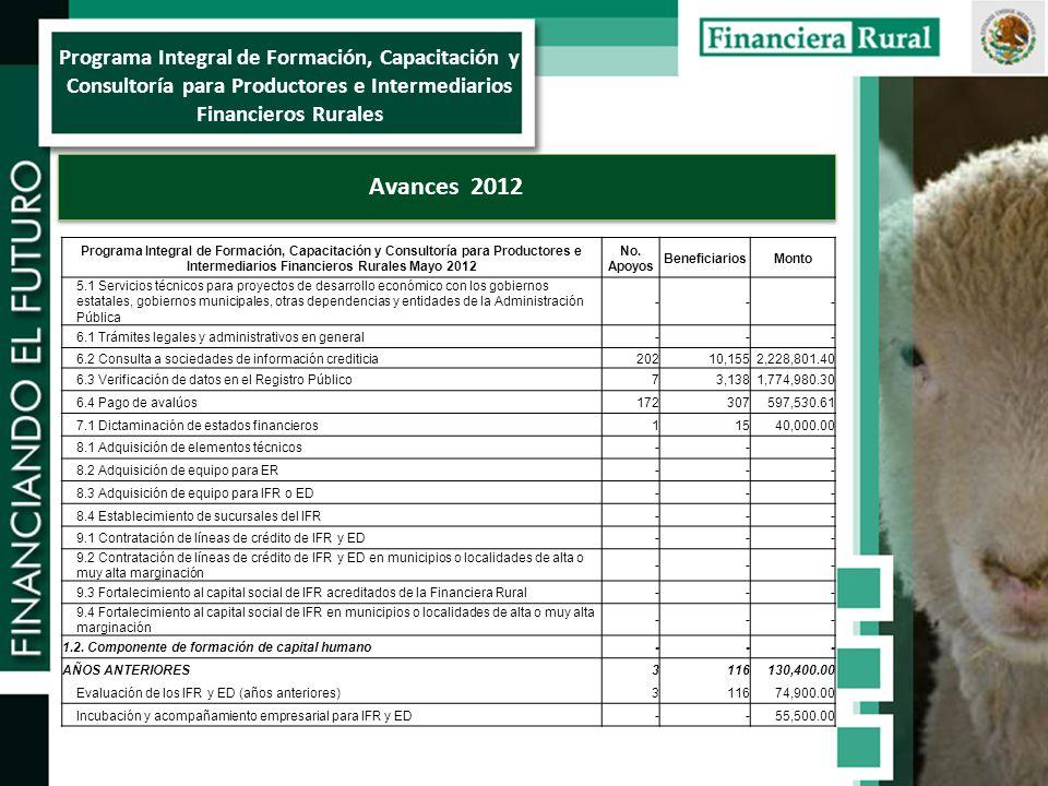 Programa Integral de Formación, Capacitación y Consultoría para Productores e Intermediarios Financieros Rurales Avances 2012 Programa Integral de Formación, Capacitación y Consultoría para Productores e Intermediarios Financieros Rurales Mayo 2012 No.
