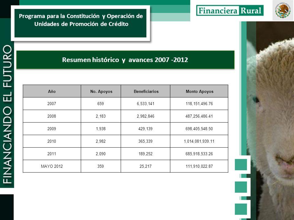 Resumen histórico y avances 2007 -2012 Año No.