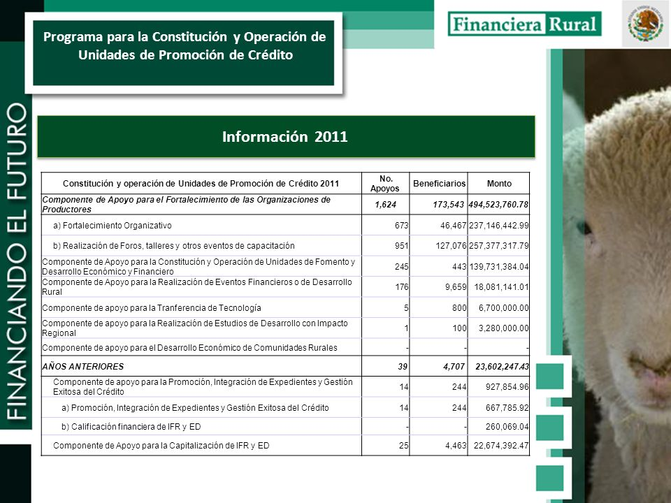 Programa para la Constitución y Operación de Unidades de Promoción de Crédito Información 2011 Constitución y operación de Unidades de Promoción de Crédito 2011 No.