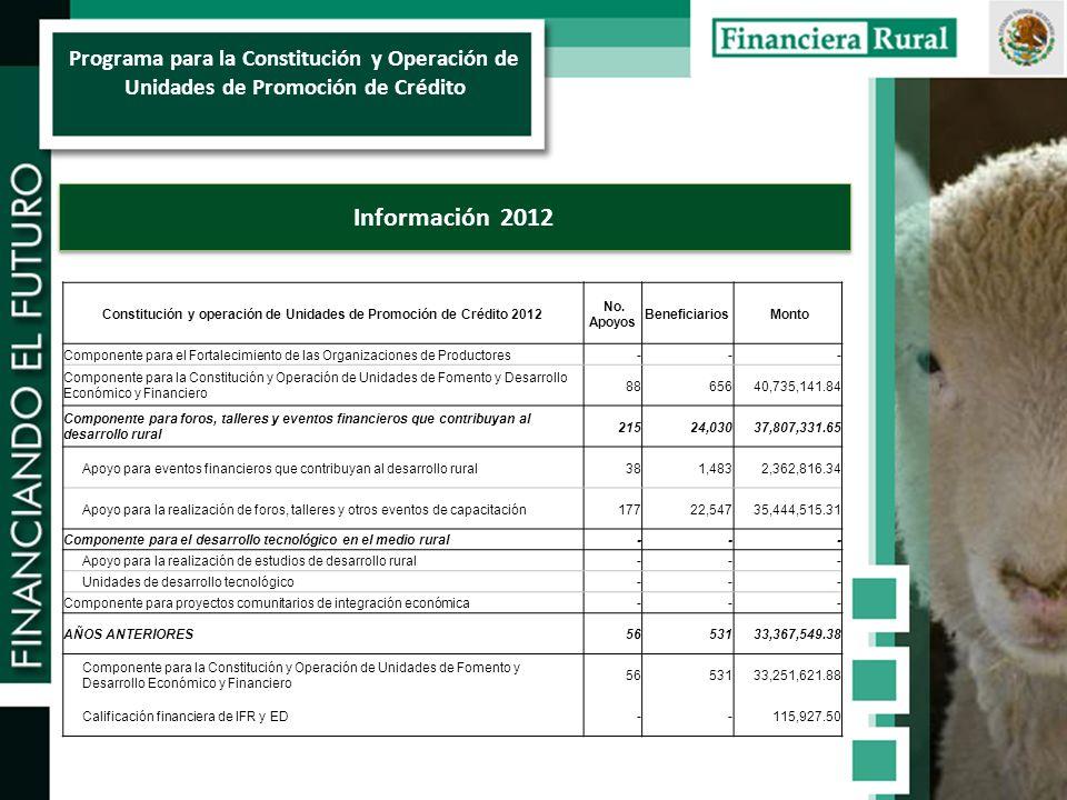Programa para la Constitución y Operación de Unidades de Promoción de Crédito Información 2012 Constitución y operación de Unidades de Promoción de Crédito 2012 No.