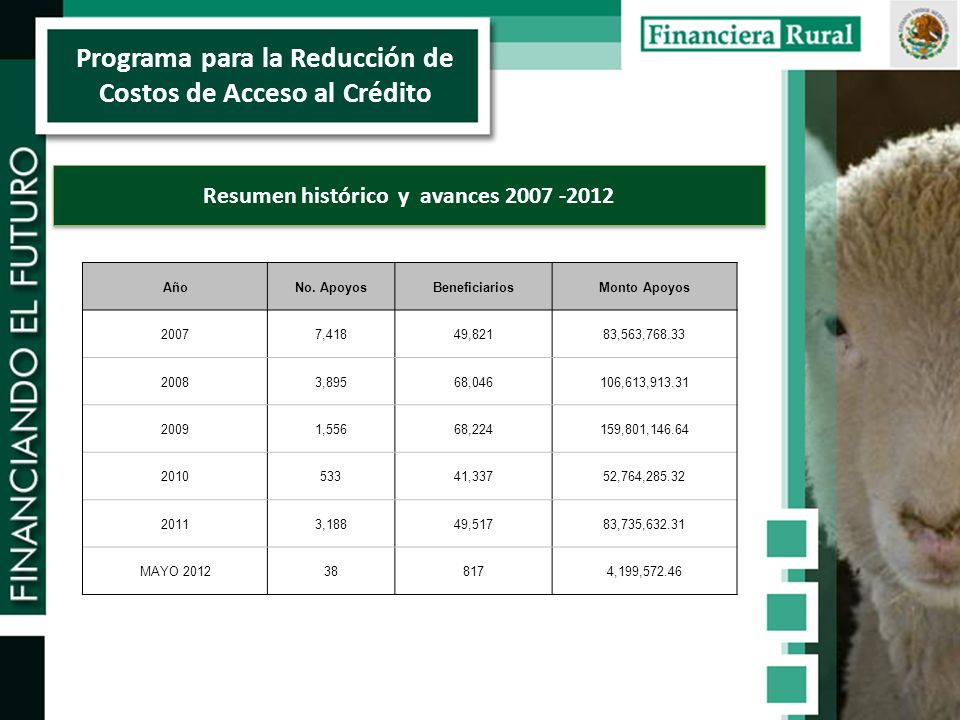 Programa para la Reducción de Costos de Acceso al Crédito Resumen histórico y avances 2007 -2012 AñoNo.