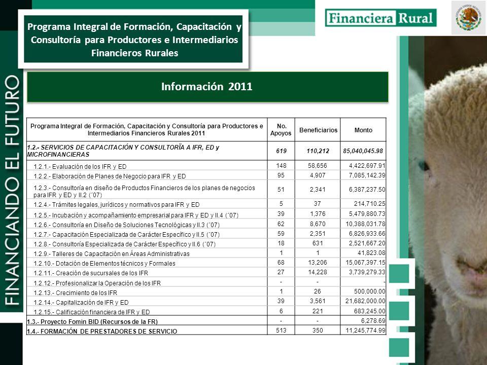 Programa Integral de Formación, Capacitación y Consultoría para Productores e Intermediarios Financieros Rurales Información 2011 Programa Integral de Formación, Capacitación y Consultoría para Productores e Intermediarios Financieros Rurales 2011 No.