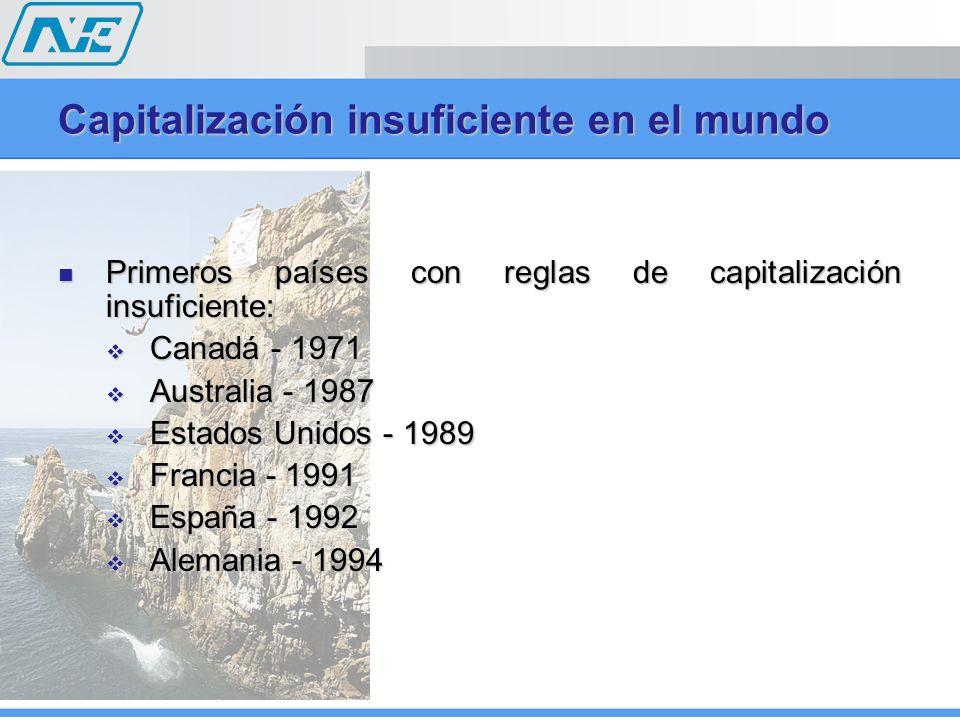 Capitalización insuficiente en el mundo Primeros países con reglas de capitalización insuficiente: Primeros países con reglas de capitalización insufi