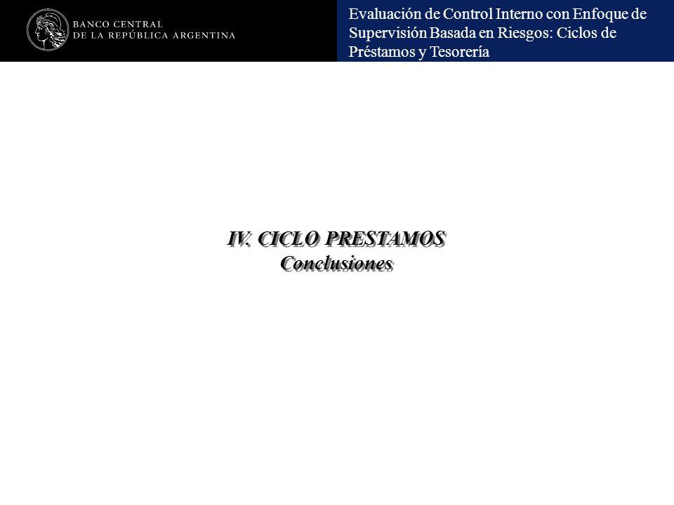 Evaluación de Control Interno con Enfoque de Supervisión Basada en Riesgos: Ciclos de Préstamos y Tesorería IV. CICLO PRESTAMOS Conclusiones IV. CICLO