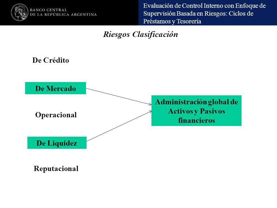 Evaluación de Control Interno con Enfoque de Supervisión Basada en Riesgos: Ciclos de Préstamos y Tesorería Riesgos Clasificación De Mercado Operacion