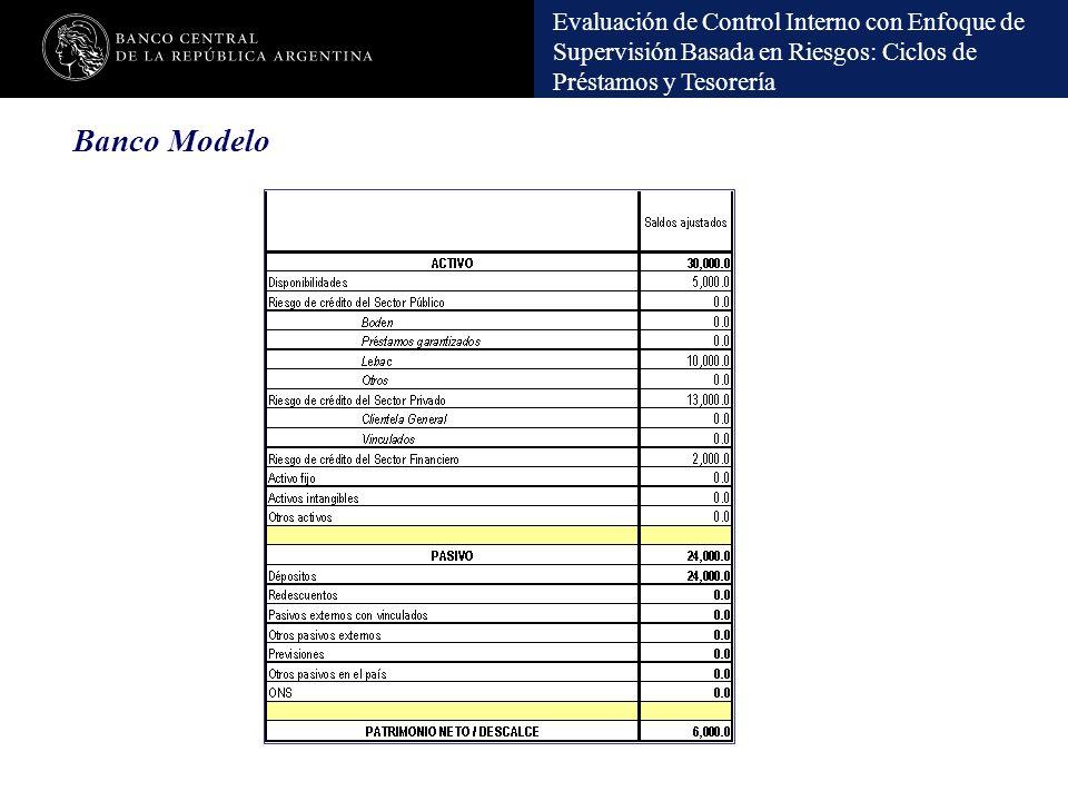 Evaluación de Control Interno con Enfoque de Supervisión Basada en Riesgos: Ciclos de Préstamos y Tesorería Banco Modelo