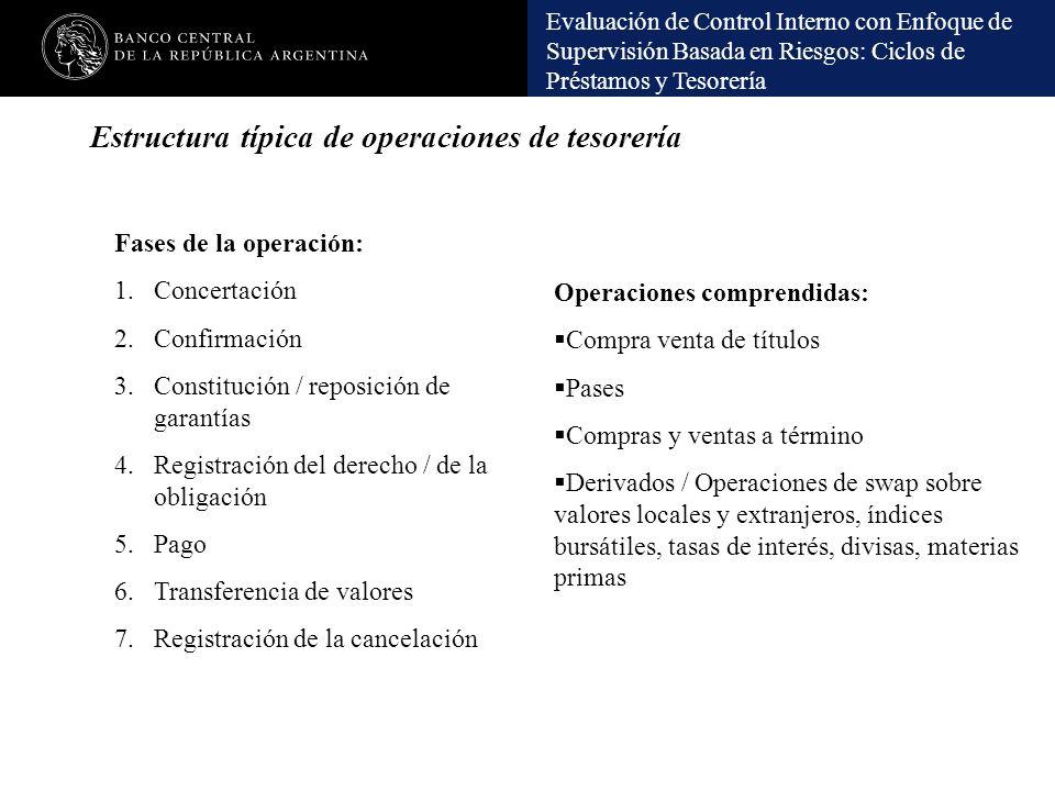 Evaluación de Control Interno con Enfoque de Supervisión Basada en Riesgos: Ciclos de Préstamos y Tesorería Estructura típica de operaciones de tesore