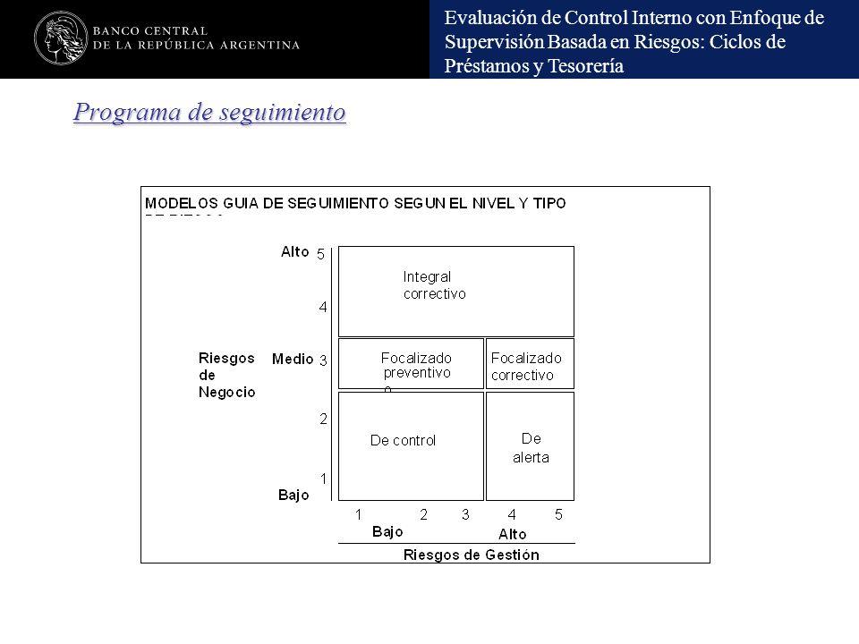 Evaluación de Control Interno con Enfoque de Supervisión Basada en Riesgos: Ciclos de Préstamos y Tesorería Programa de seguimiento