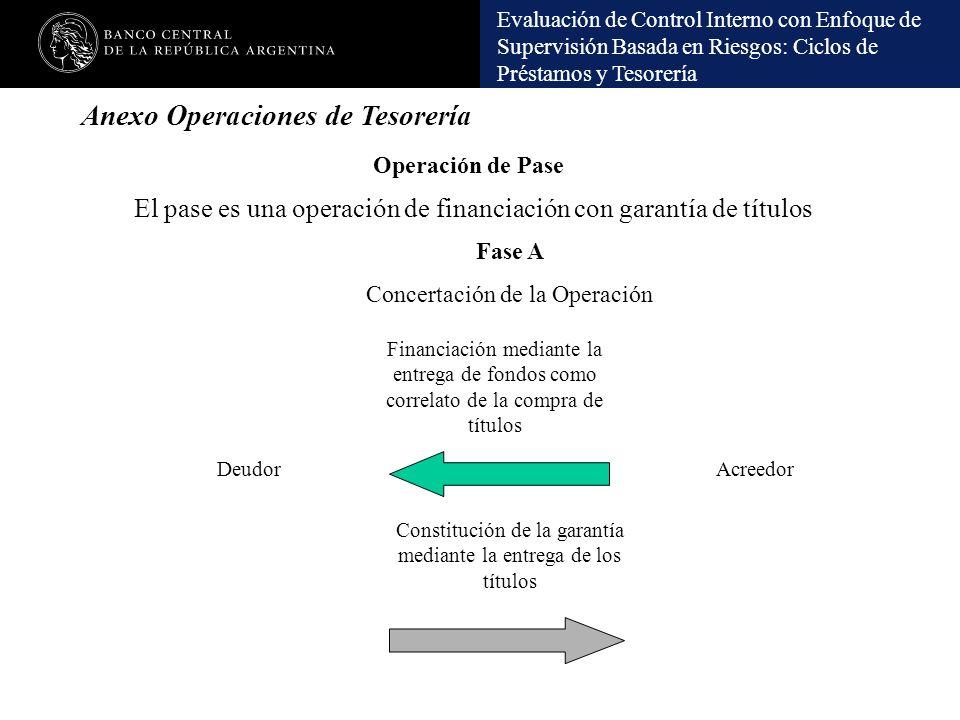 Evaluación de Control Interno con Enfoque de Supervisión Basada en Riesgos: Ciclos de Préstamos y Tesorería El pase es una operación de financiación c