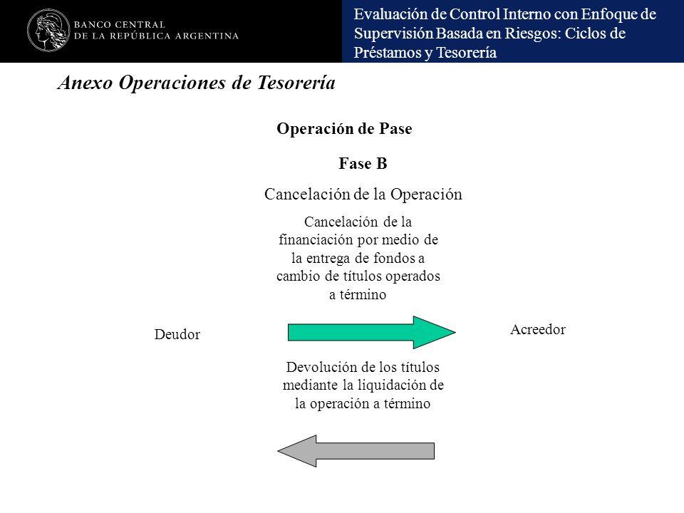 Evaluación de Control Interno con Enfoque de Supervisión Basada en Riesgos: Ciclos de Préstamos y Tesorería Operación de Pase Fase B Cancelación de la
